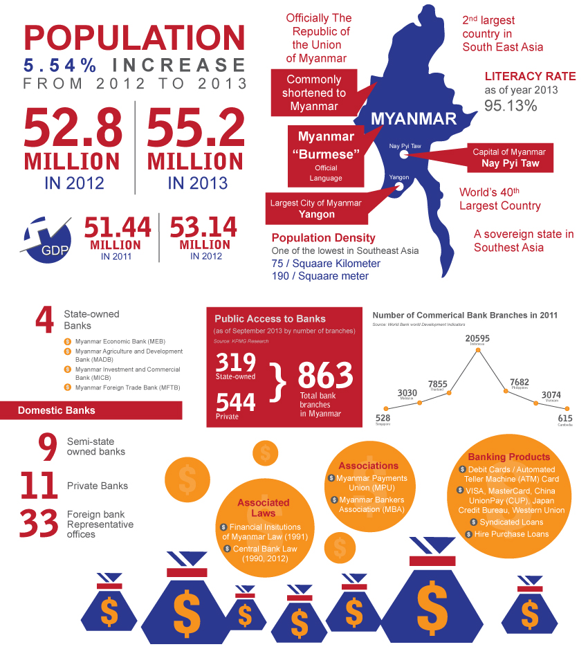Myanmar_infographic